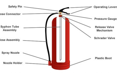 How does a fire extinguisher work?